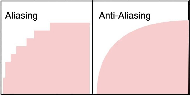Showing difference between an Anti-Aliasing and Non-Anti-Aliasing image